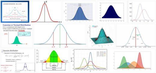 Gaussian Bell
