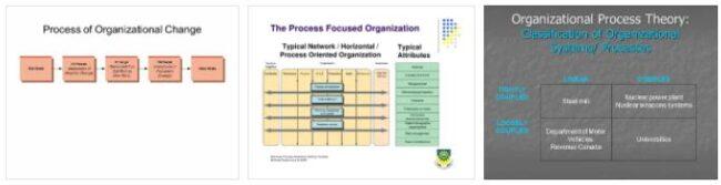 Process Organization 3